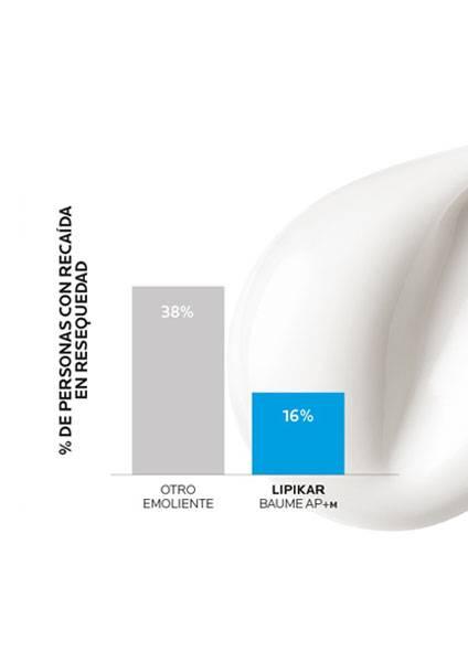 https://www.laroche-posay.co/-/media/project/loreal/brand-sites/lrp/america/latam/simple-page/landing-page/lipikar-baume-ap-plus-m/laroche-posay-landingpage-lipikar-baume-ap-result1-v2.jpg